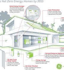 Net Zero Home Plans 16 Wonderful Netzero Home Plans Home Building Plans 28507