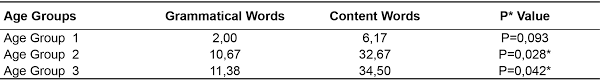 Powerful Adjectives Related Keywords Amp by Initial Lexical Acquisition And Noun Bias Hypothesis Verification
