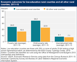 usda ers rural education