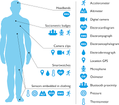 plos medicine the rise of consumer health wearables promises and