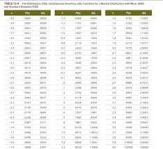 Normal Standard Table Table 13 4 The Distribution F Q And Expected In Chegg Com