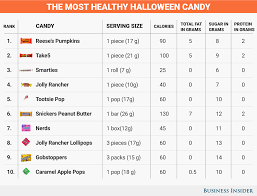 parents eat halloween candy healthiest and least healthy halloween candy business insider