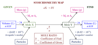 quantitative chemistry igcse chemistry solutions examples