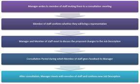 Tour Manager Job Description Staff Guidance On Change Management Imperial College London