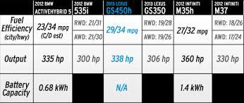 lexus gs 450h awd 2013 lexus gs450h returns 34 mpg highway gs350 up to 28 mpg car