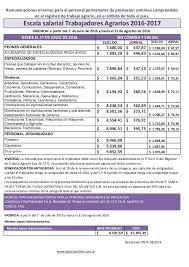 uatre nueva escala salarial para los trabajadores agrarios escala salarial trabajadores agrarios 2016 2017