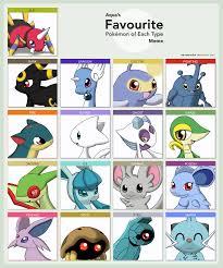 my favourite pokemon types by dreamynormy on deviantart