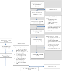 a systematic review of cognitive behavioral therapy and behavioral