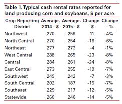 average table rental cost land rents decline but margins do not improve ag decision maker