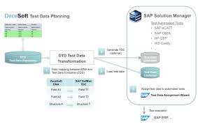 professional management of test data for automated business