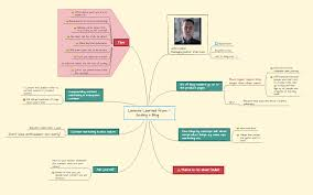 map ideas ideas worth spreading how to mind map a ted focus