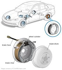 Brake Cost Estimate by Brake Shoes