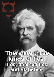 Mark Twain Memes - mark twain on lies and statistics disinformation