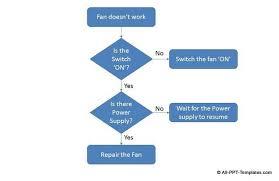 procedure flow chart template template billybullock us