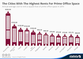 Average Rent Cost by Chart The Cities With The Highest Rents For Prime Office Space