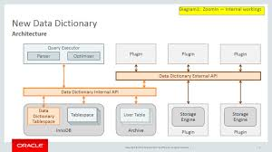 about the data dictionary labs release mysql server blog