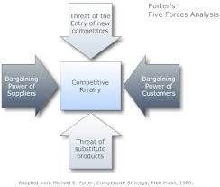 five forces analysis u2013 michael porter