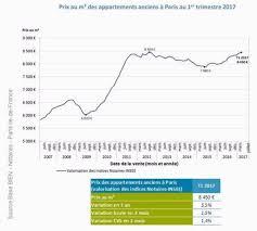 prix immobilier chambre des notaires une hausse de l immobilier jusqu à quand libération