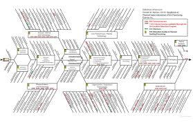 Root Cause Analysis Fishbone Diagram Template by Fishbone Diagram Data Viz Project