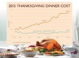 thanksgiving dinner cost is up business insider