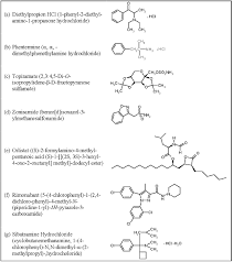 interactions with drugs and dietary supplements used for weight
