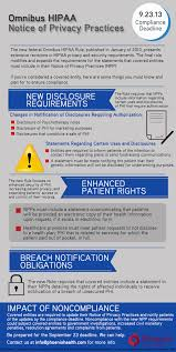 what is the impact of omnibus hipaa on notice of privacy practices
