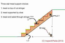 Definition Banister Design U0026 Build Specifications For Stairway Railings U0026 Landing