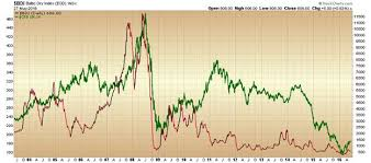 commodities research bureau lorimer wilson market indicators herald horrific decline in