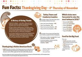 thanksgiving day facts from u s census bureau news