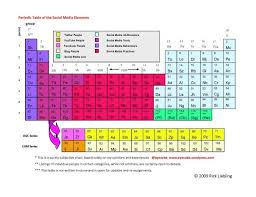 Periodic Table Abbreviations The Periodic Table Of The Social Media Elements Eyecube