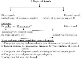 cbse class x english support material u2013 grammer u2013 reported speech