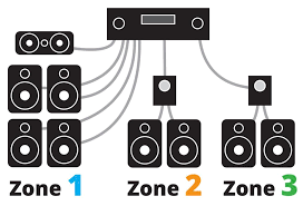 powering your multi room music system