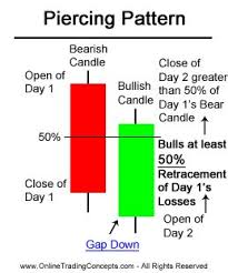 73 best trading candlestick patterns images on charts