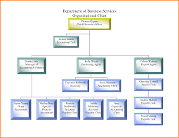 sample organizational chart 49249050 png letterhead template sample