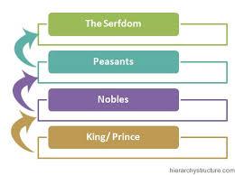 russian feudal hierarchy russian feudal system