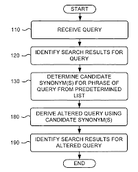 Synonyms For Customer Patent Us7636714 Determining Query Term Synonyms Within Query