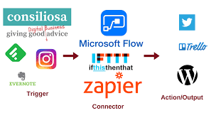 microsoft siege social guide to ifttt zapier and microsoft flow consiliosa