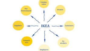 Does Ikea Have Sales Ikea Case Study Strategic Marketing U0026 Management U2013 Gaining