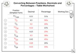 fraction to decimal conversion table fractions decimals percentages table worksheet by imath