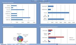Excel Template Dashboard Sales Excel Dashboard Sales Dashboards