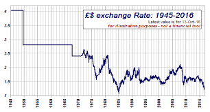 Exchange Rate Graph Of Exchange Rate 1940 Today