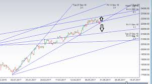 bank nifty technical analysis for may expiry bramesh u0027s technical