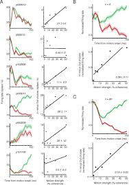 signal multiplexing and single neuron computations in lateral
