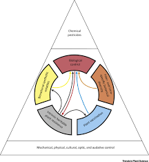 a conceptual framework for integrated pest management trends in
