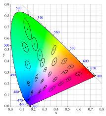 color blindness test book free download macadam ellipse wikipedia