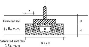 bearing capacity of circular footing resting on granular soil