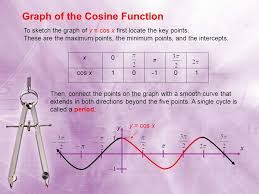 graphs of sine and cosine functions ppt video online download
