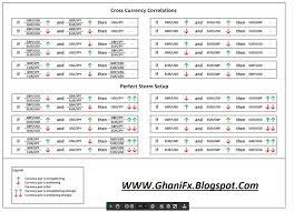 forex pairs correlation table pairs correlation chart