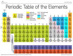 How Many Periods On The Periodic Table How Are Elements Grouped Classification Of Elements