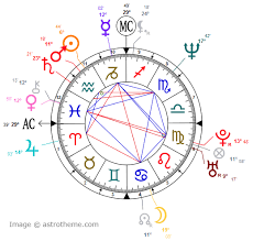 Glyph Symbol - learn astrology zodiac sign glyph symbols astrology4today com
